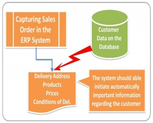 Blueprint of business model in erp model in blueprint business erp model of erp erp on demand demand malvernweather Choice Image