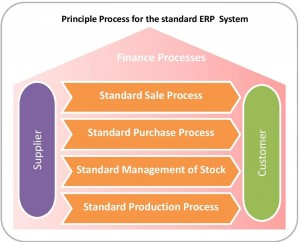 Blueprint of business model in erp model blueprint business erp in of model demand erp demand erp on malvernweather Choice Image