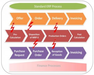 Erp business blueprint controlling your erp project general process that erp system covers malvernweather Gallery