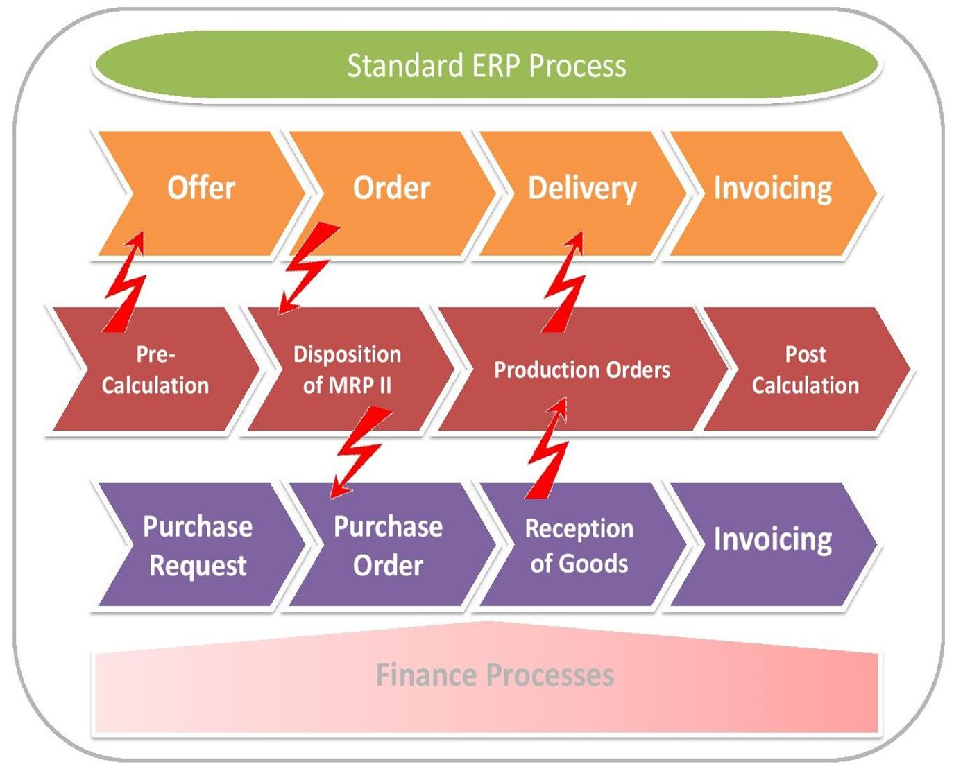 Erp business blueprint controlling your erp project erp blueprint malvernweather Images